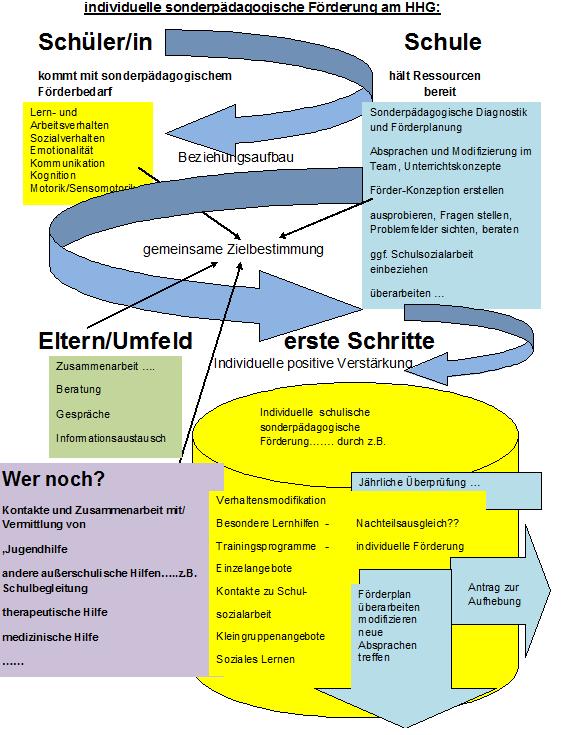 Graphik Sonderpädagogik